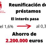 LA REUNIFICACIÓN DE LOS PRÉSTAMOS SUPONE UN AHORRO DE 2.200.000 EUROS EN INTERESES